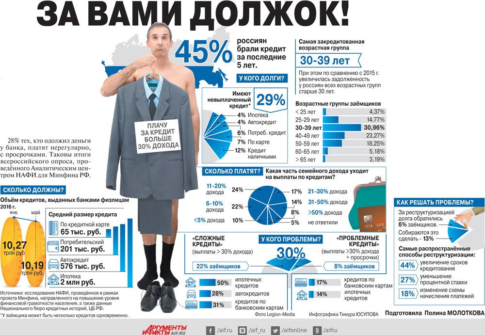 Кредиты для Пенсионеров (ТОП-5 Банков) в 2019 году.