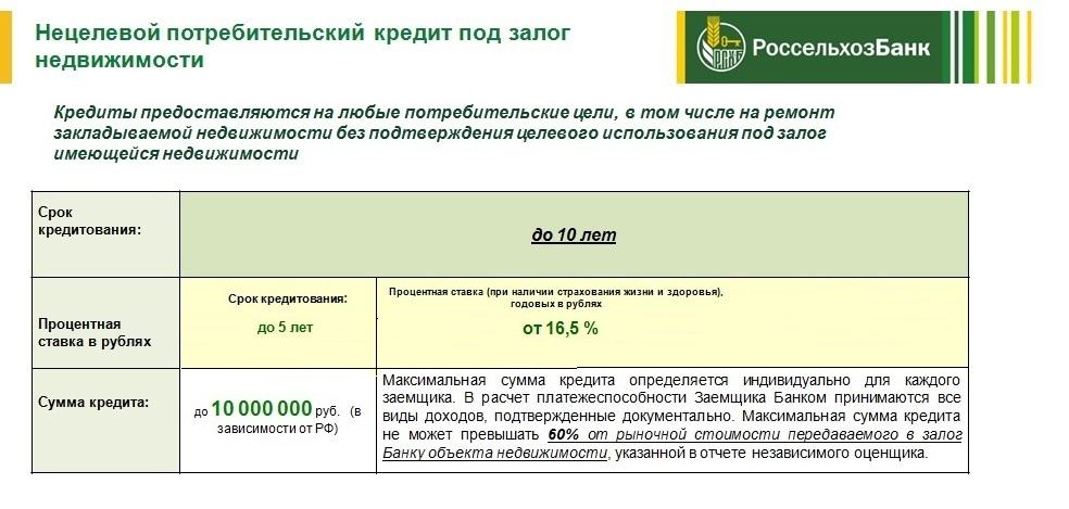 кредит без справки о доходах челябинск