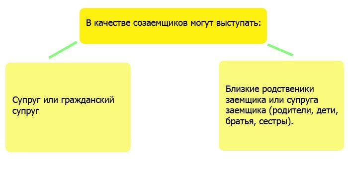 Изображение - Какие условия рефинансирования ипотеки в россельхозбанке Bez-imeni-1-1