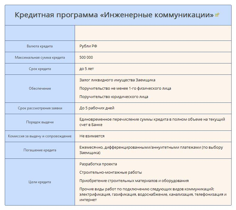 Кредитная программа «Инженерные коммуникации» Россельхозбанка