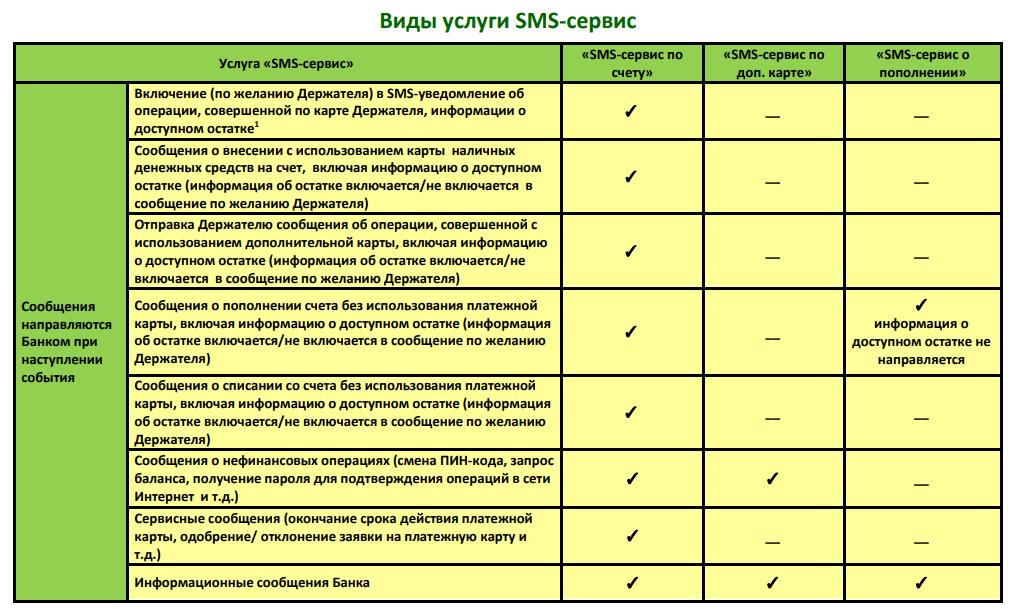Виды услуги SMS-сервис