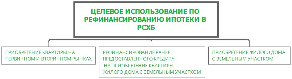 Изображение - Какие условия рефинансирования ипотеки в россельхозбанке Screenshot_3-8