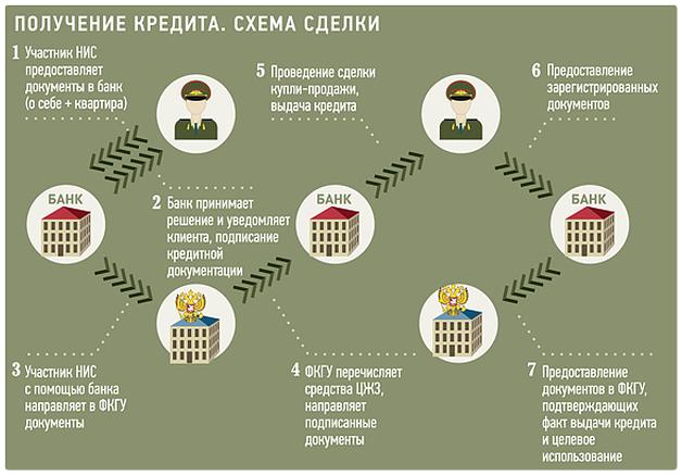 Оформление военной ипотеки в РСХБ