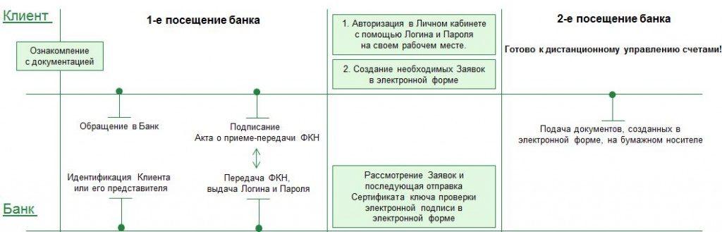 Порядок подключение интернет-клиент Россельхозбанка через сервис Личный кабинет