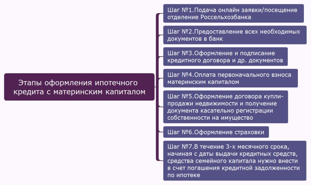Этапы оформления ипотечного кредита с материнским капиталом в Россельхозбанке