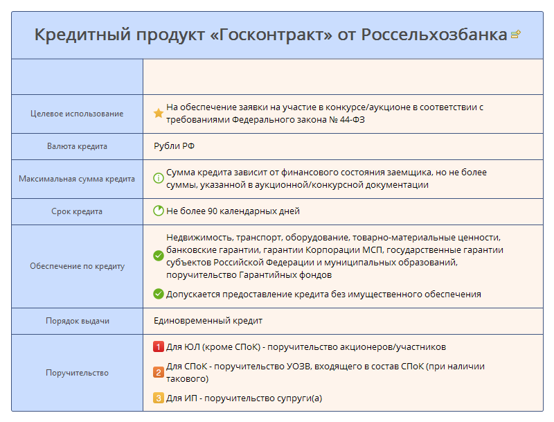 Кредитный продукт «Госконтракт» от Россельхозбанка