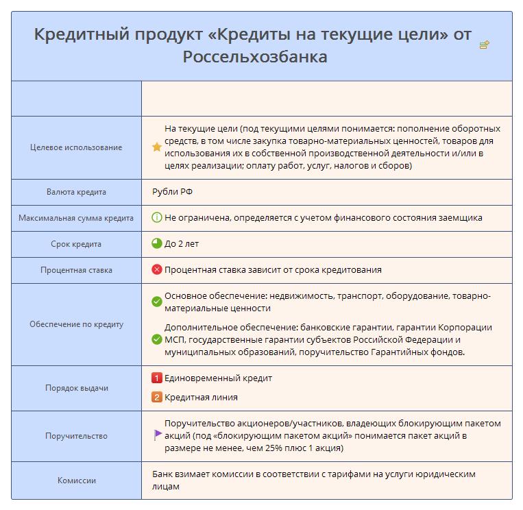 Кредитный продукт «Кредиты на текущие цели» от Россельхозбанка - условия