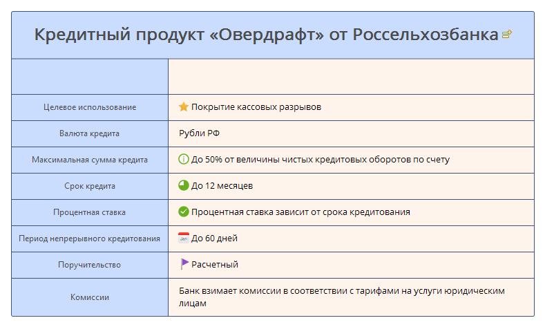 Кредитный продукт «Овердрафт» от Россельхозбанка - условия
