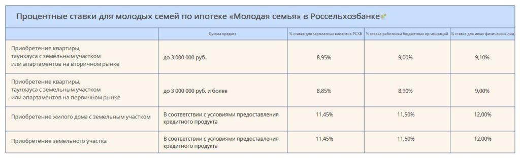 Процентные ставки для молодых семей по ипотеке «Молодая семья» в Россельхозбанке