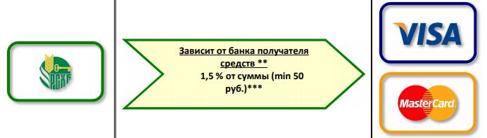 Комиссия при переводе из Россельхозбанка в Сбербанк