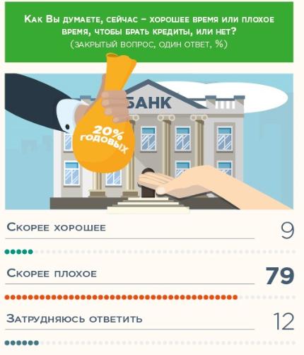Россельхозбанк кредит 2 7 процентов