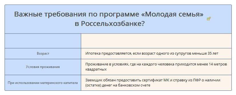 Изображение - Оформление ипотеки в россельхозбанке для молодой семьи в 2019 Vazhnye-trebovaniya-po-programme-Molodaya-semya-v-Rosselhozbanke-