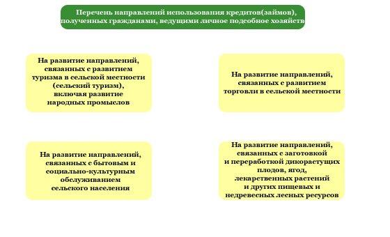 Изображение - Кредит в россельхозбанке для лпх 11-4