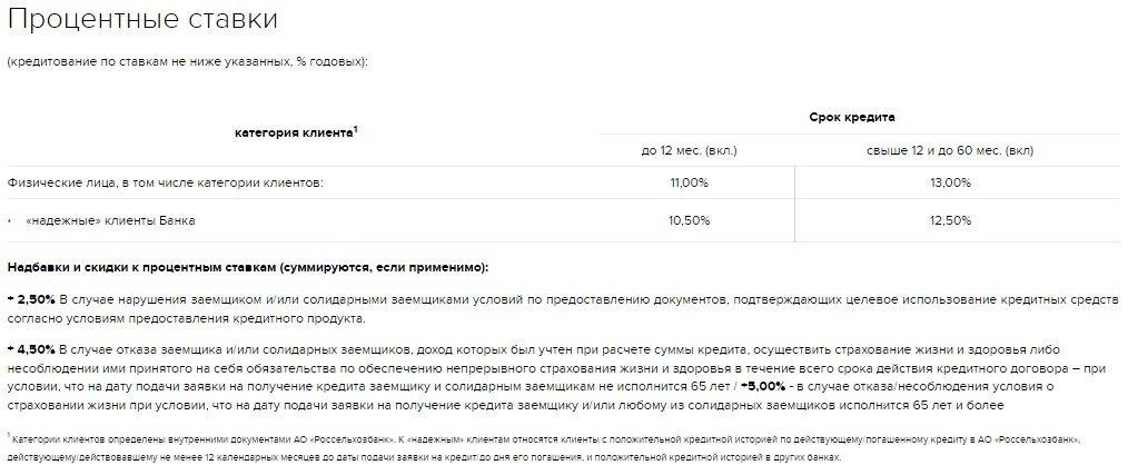 Кредит на развитие ЛПХ в Россельхозбанке