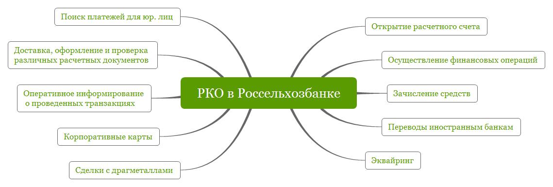 РКО в Россельхозбанке