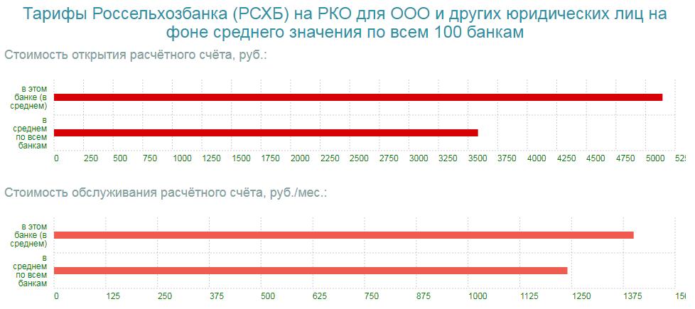 Стоимость обслуживания РКО для юридических лиц в Россельхозбанке
