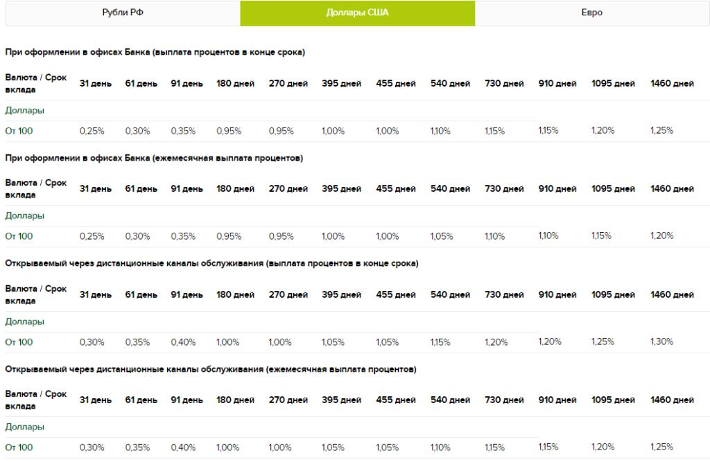 Процентные ставки по вкладу «Классический» в РоссельхозБанке в долларах
