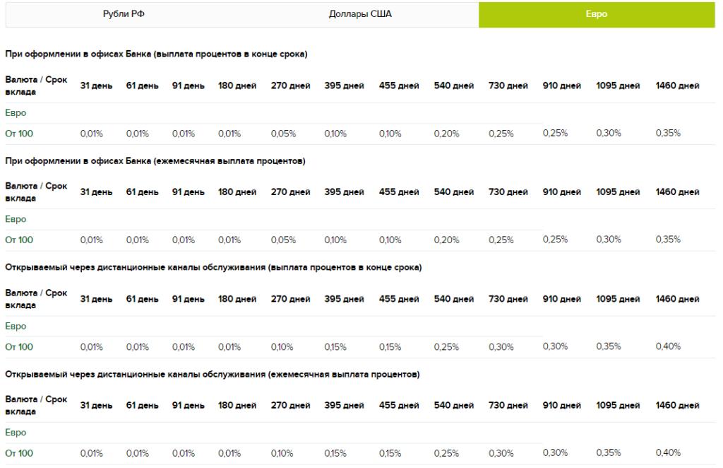 Процентные ставки по вкладу «Классический» в РоссельхозБанке в евро