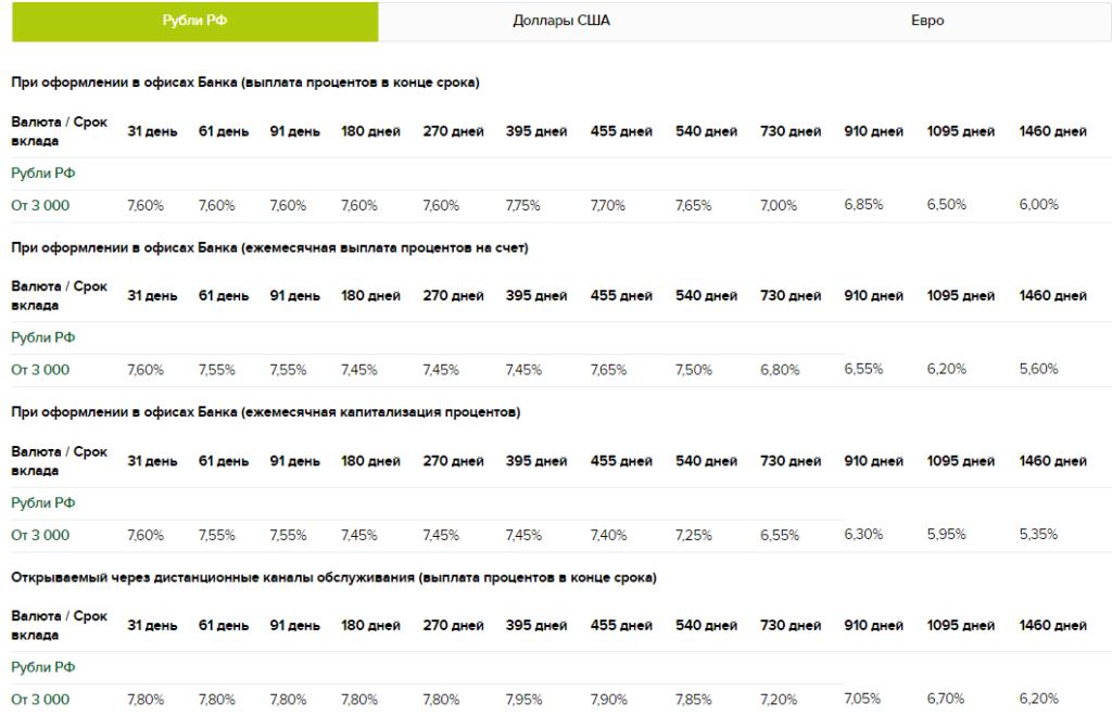 Процентные ставки по вкладу «Классический» в РоссельхозБанке в рублях