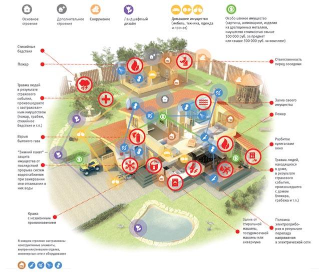 Изображение - На что следует обратить внимание при обязательном и добровольном страховании ипотеки в россельхозбан house