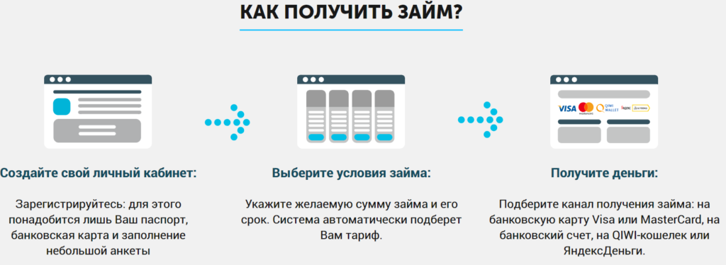 Как взять займ 20000 рублей на карту без отказа?