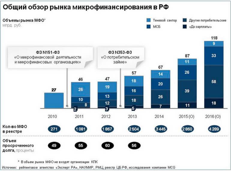 Онлайн займ 100000 рублей на карту под 0 процентов